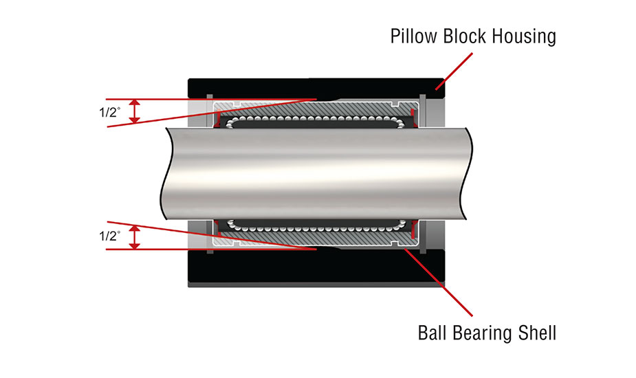 Closed Ball Bearing Pillow Block (Metric) Self-aligning
