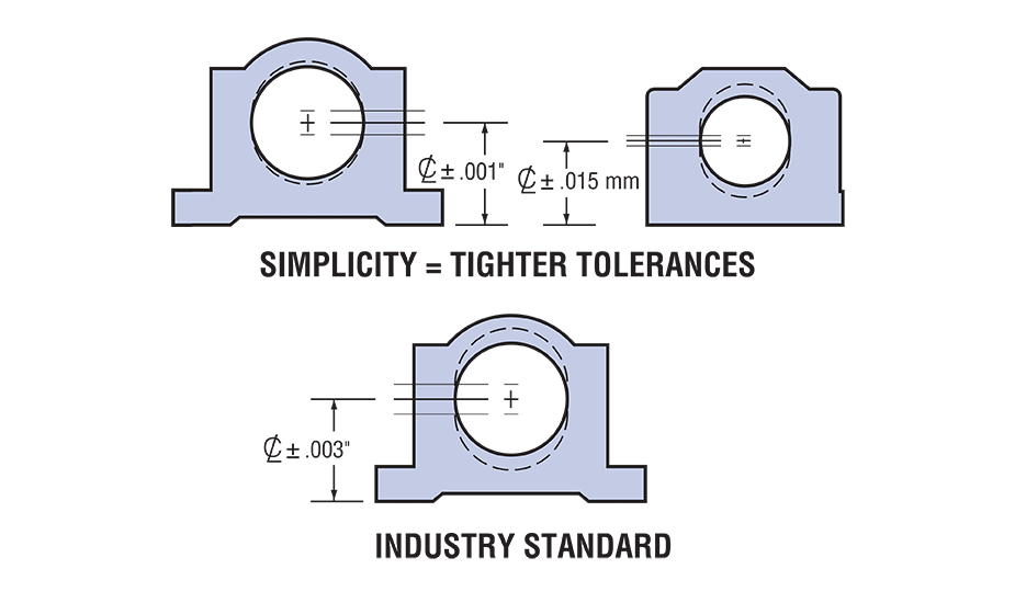 Open Twin Plain Linear Pillow Block (Inch) Tolerances Diagram