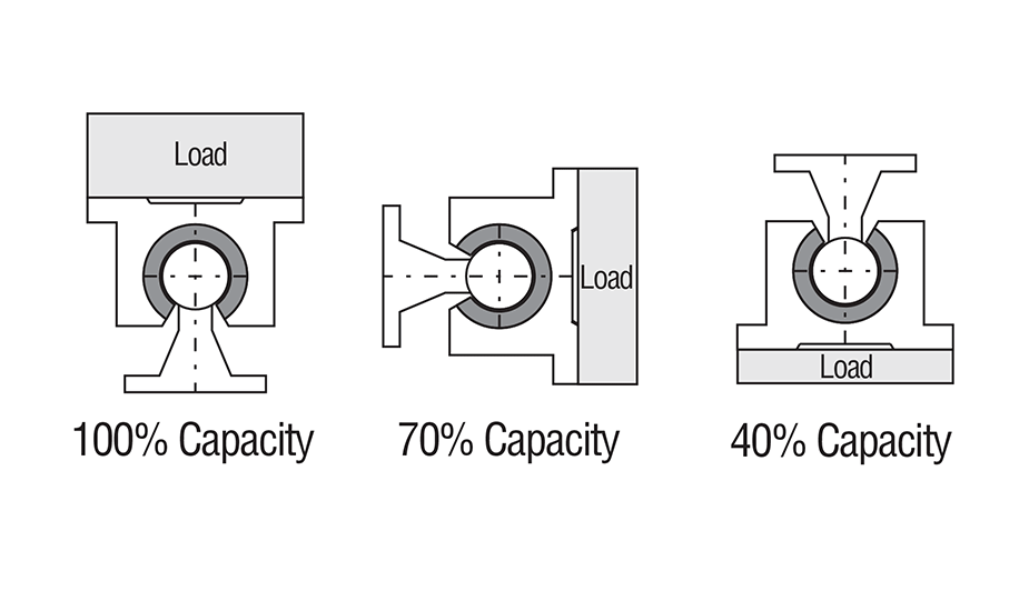 Open Wide Compensated Plain Linear Pillow Block (Inch) Load Capacity Diagram
